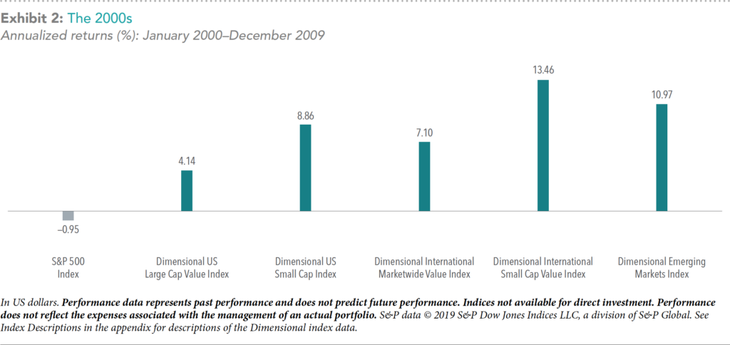 Annualized Returns 2000-2009