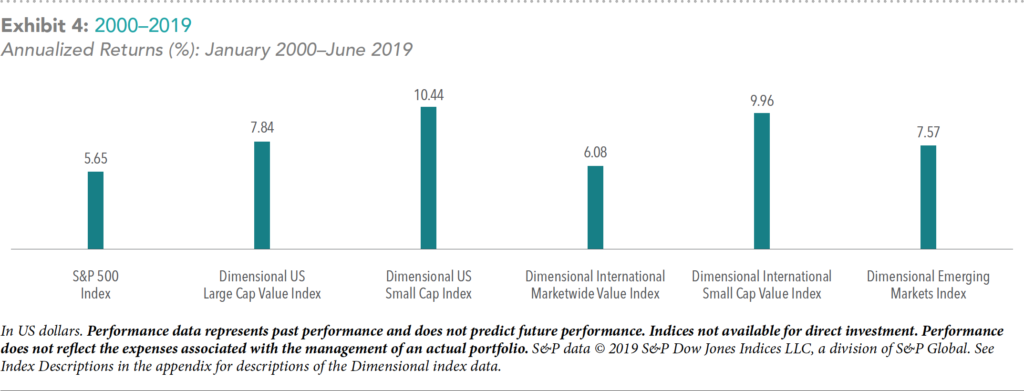 Annualized Returns 2000-2019